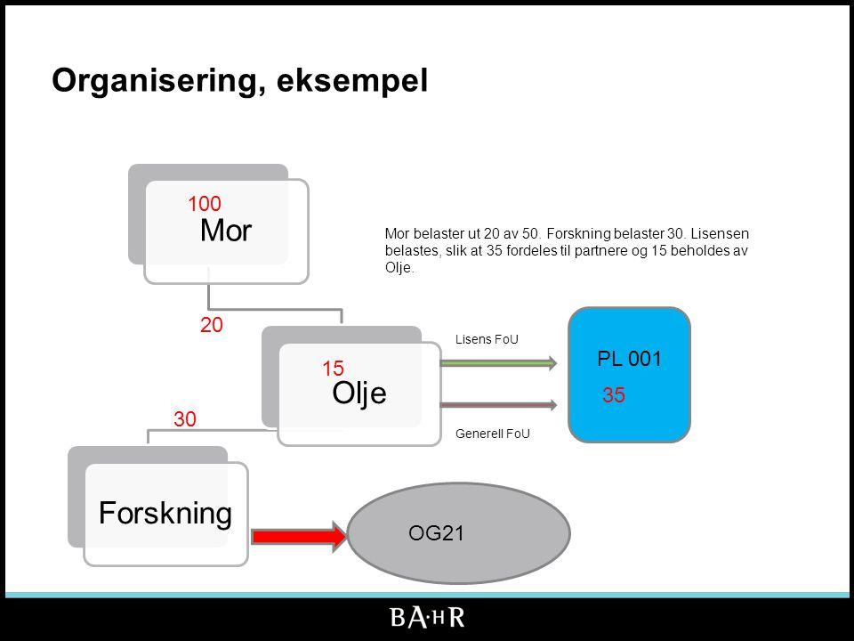 Organisering, eksempel MorOljeForskning PL 001 Generell FoU Lisens FoU OG21 100 20 30 35 15 Mor belaster ut 20 av 50. Forskning belaster 30. Lisensen