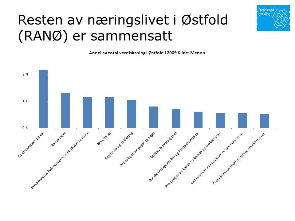 Resten av næringslivet i Østfold (RANØ) er sammensatt