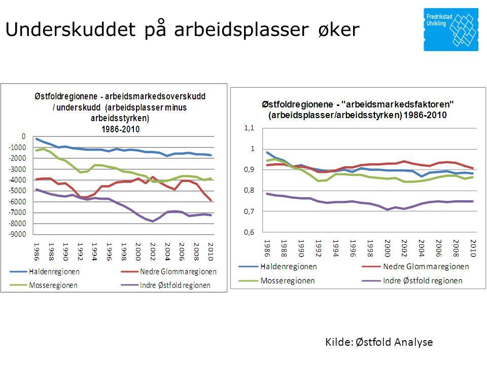 Underskuddet på arbeidsplasser øker Kilde: Østfold Analyse
