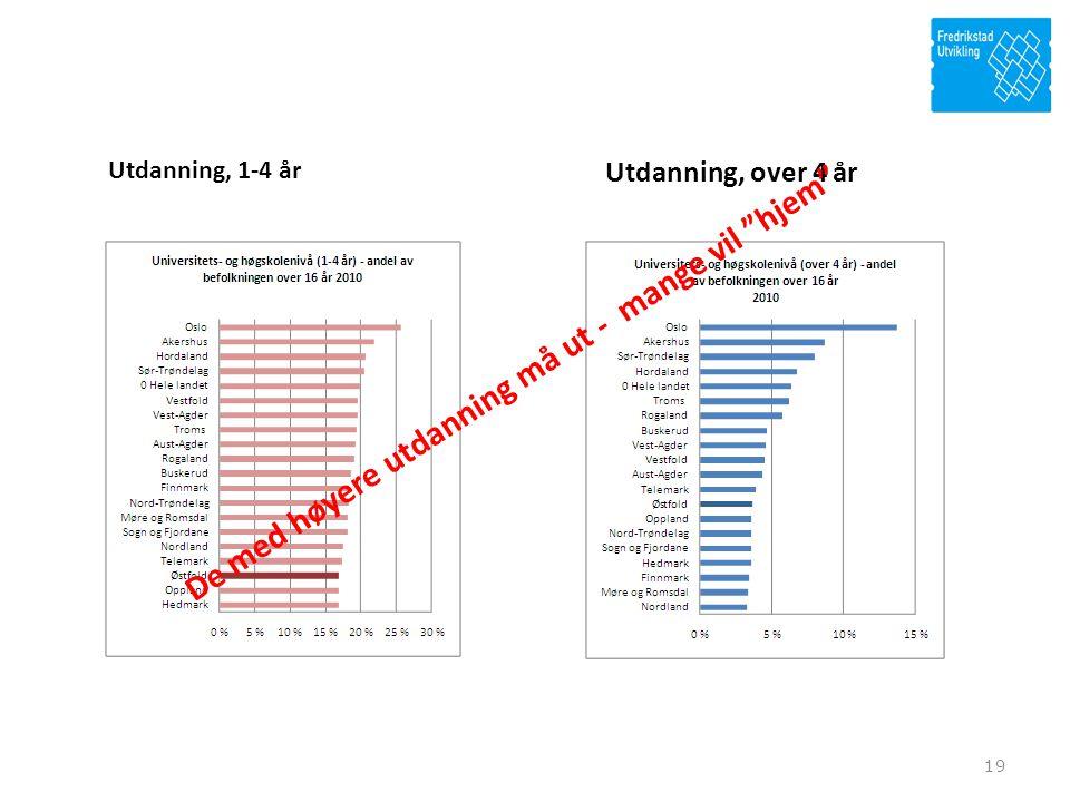 19 Utdanning, over 4 år Utdanning, 1-4 år De med høyere utdanning må ut - mange vil hjem