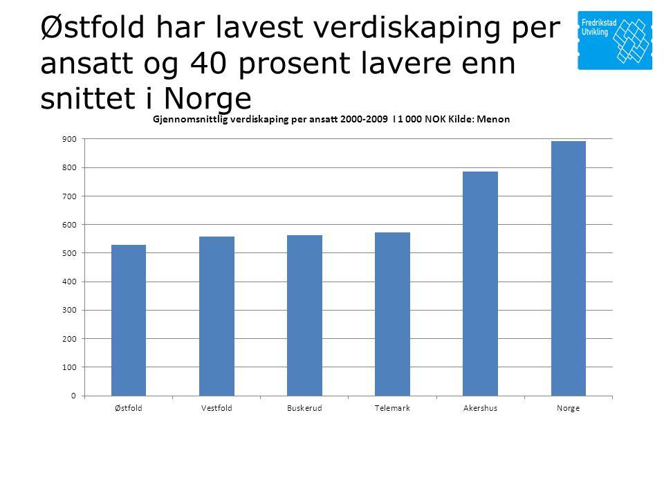 Østfold har lavest verdiskaping per ansatt og 40 prosent lavere enn snittet i Norge