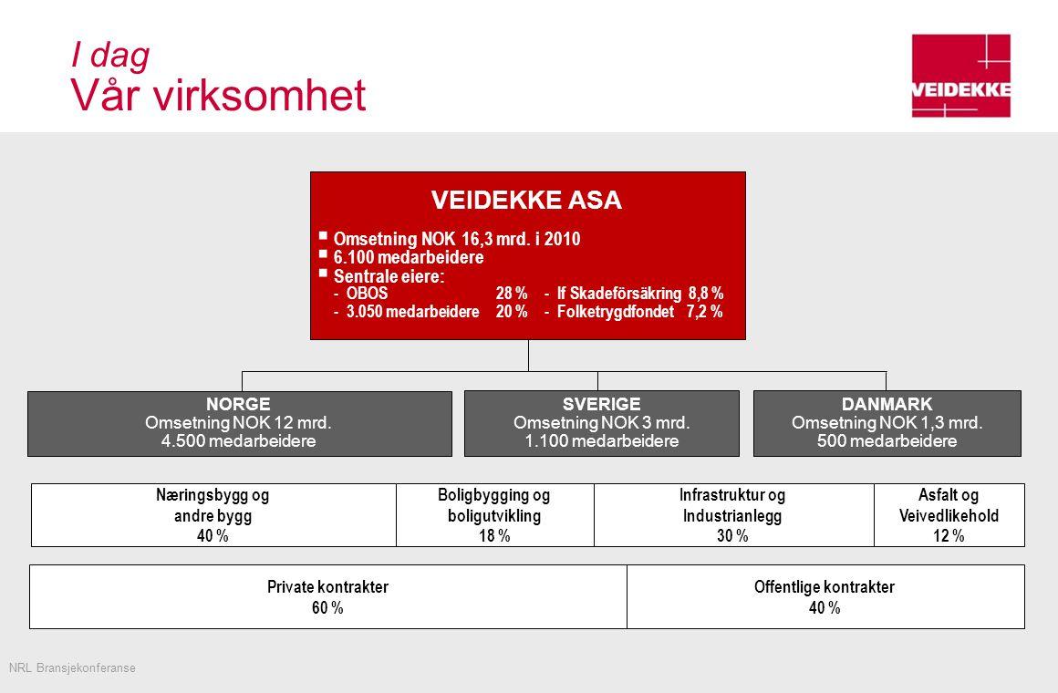 I dag Vår virksomhet NORGE Omsetning NOK 12 mrd.4.500 medarbeidere SVERIGE Omsetning NOK 3 mrd.