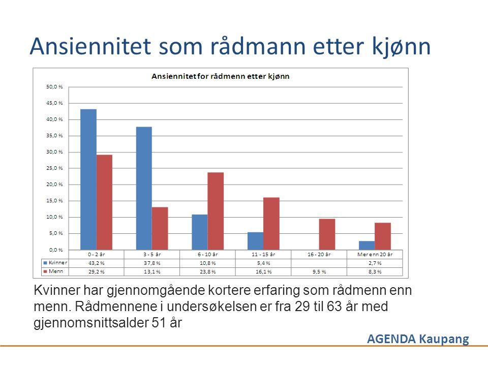 AGENDA Kaupang Ansiennitet som rådmann etter kjønn Kvinner har gjennomgående kortere erfaring som rådmenn enn menn. Rådmennene i undersøkelsen er fra
