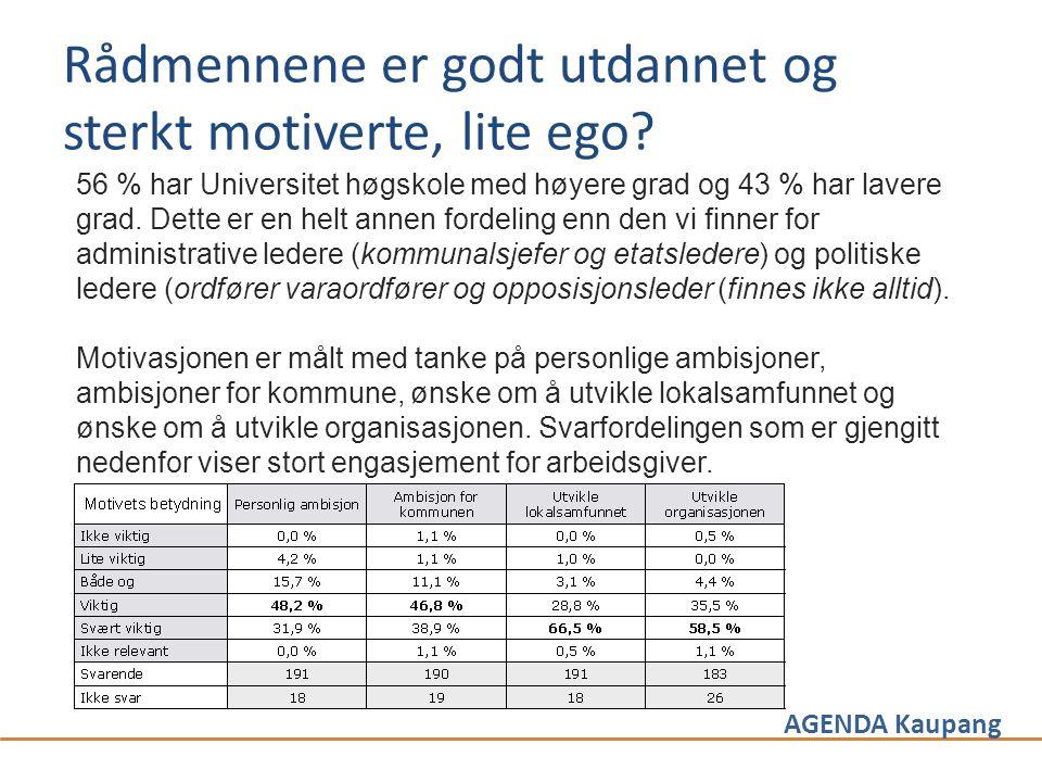 AGENDA Kaupang Rådmennene er godt utdannet og sterkt motiverte, lite ego? 56 % har Universitet høgskole med høyere grad og 43 % har lavere grad. Dette