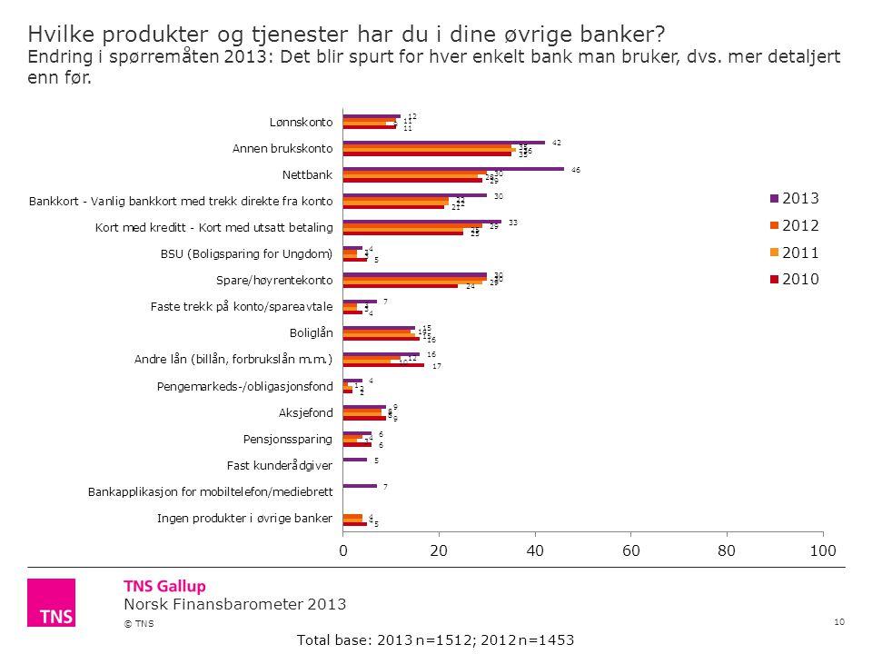 Norsk Finansbarometer 2013 © TNS Hvilke produkter og tjenester har du i dine øvrige banker.