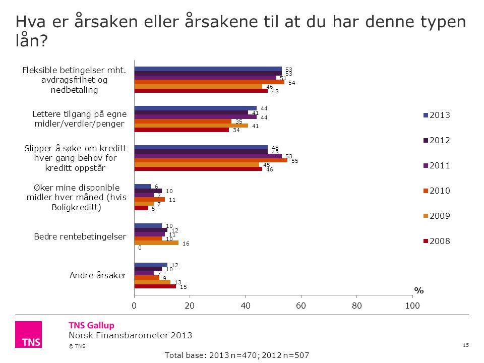 Norsk Finansbarometer 2013 © TNS Hva er årsaken eller årsakene til at du har denne typen lån.