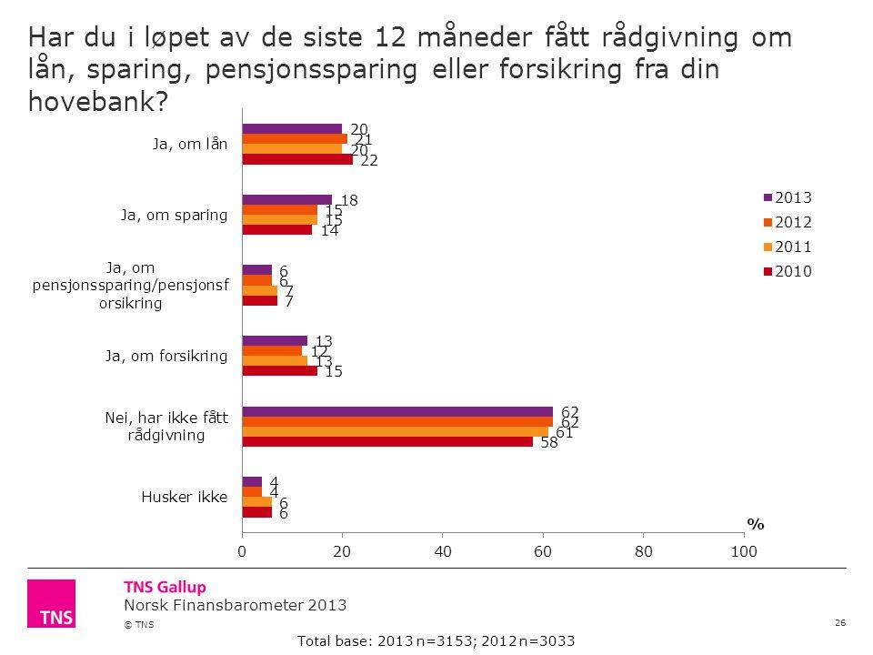 Norsk Finansbarometer 2013 © TNS Har du i løpet av de siste 12 måneder fått rådgivning om lån, sparing, pensjonssparing eller forsikring fra din hovebank.