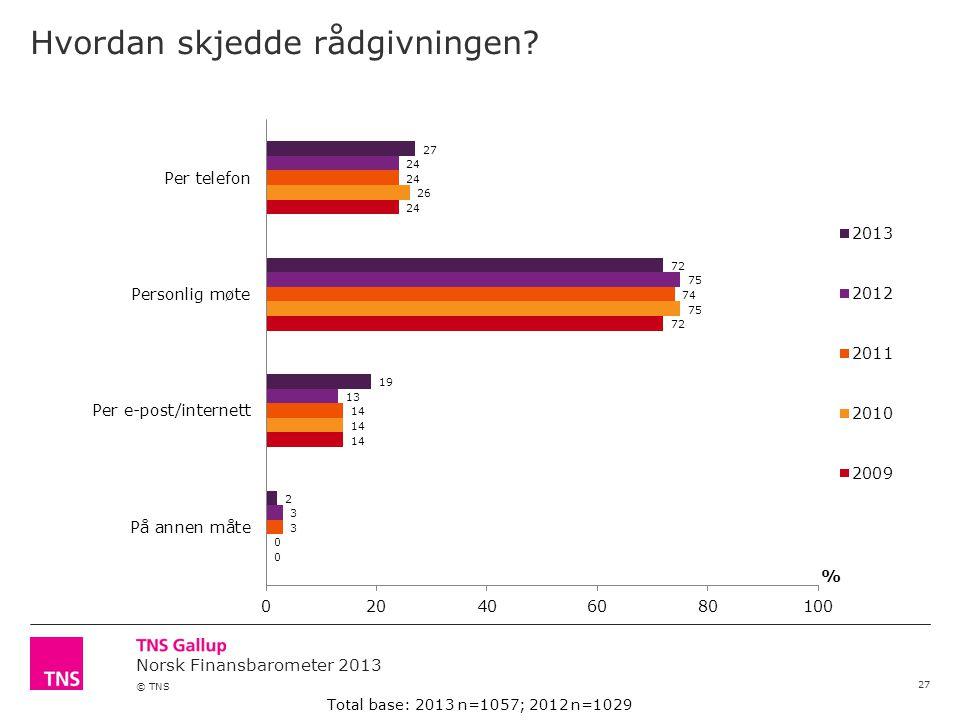 Norsk Finansbarometer 2013 © TNS Hvordan skjedde rådgivningen.