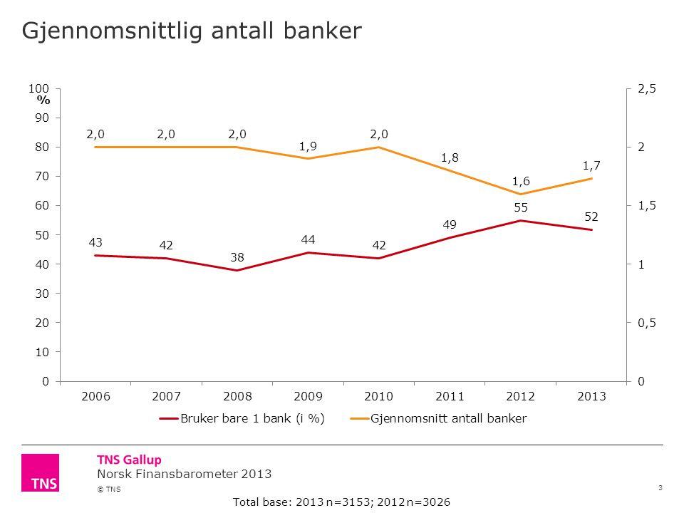 Norsk Finansbarometer 2013 © TNS Gjennomsnittlig antall banker 3 % Total base: 2013 n=3153; 2012 n=3026