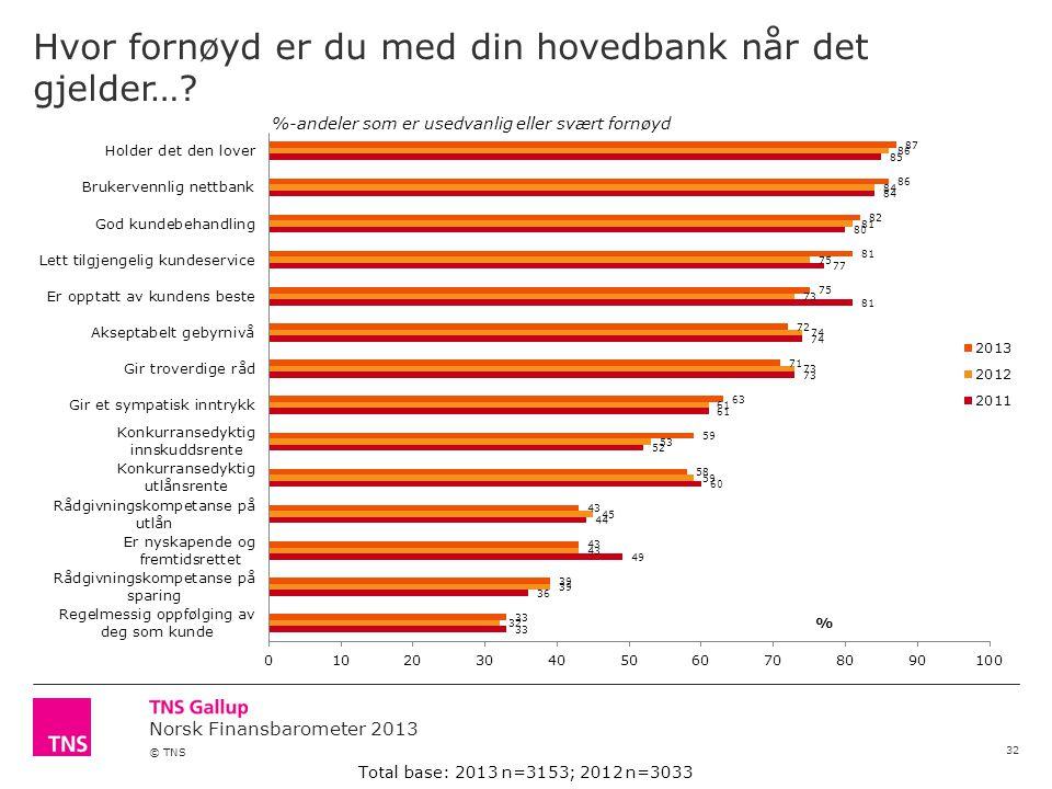 Norsk Finansbarometer 2013 © TNS Hvor fornøyd er du med din hovedbank når det gjelder….
