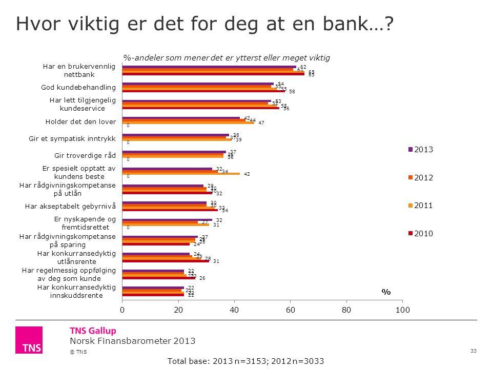 Norsk Finansbarometer 2013 © TNS Hvor viktig er det for deg at en bank….