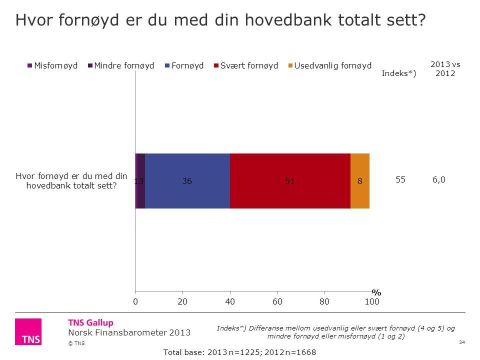 Norsk Finansbarometer 2013 © TNS Hvor fornøyd er du med din hovedbank totalt sett.