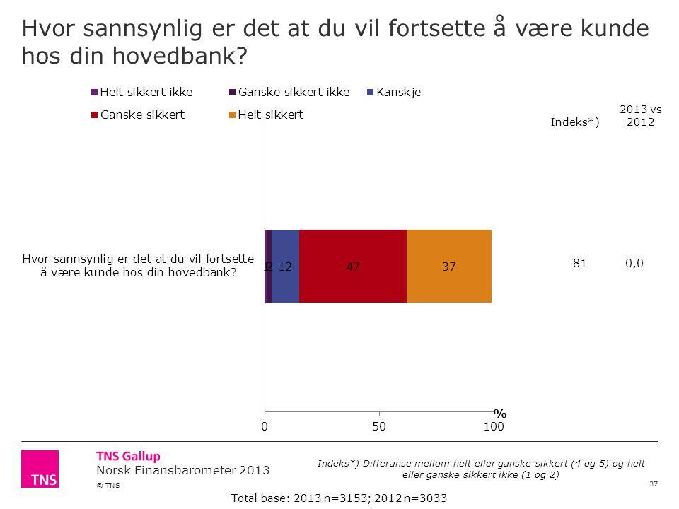 Norsk Finansbarometer 2013 © TNS Hvor sannsynlig er det at du vil fortsette å være kunde hos din hovedbank.