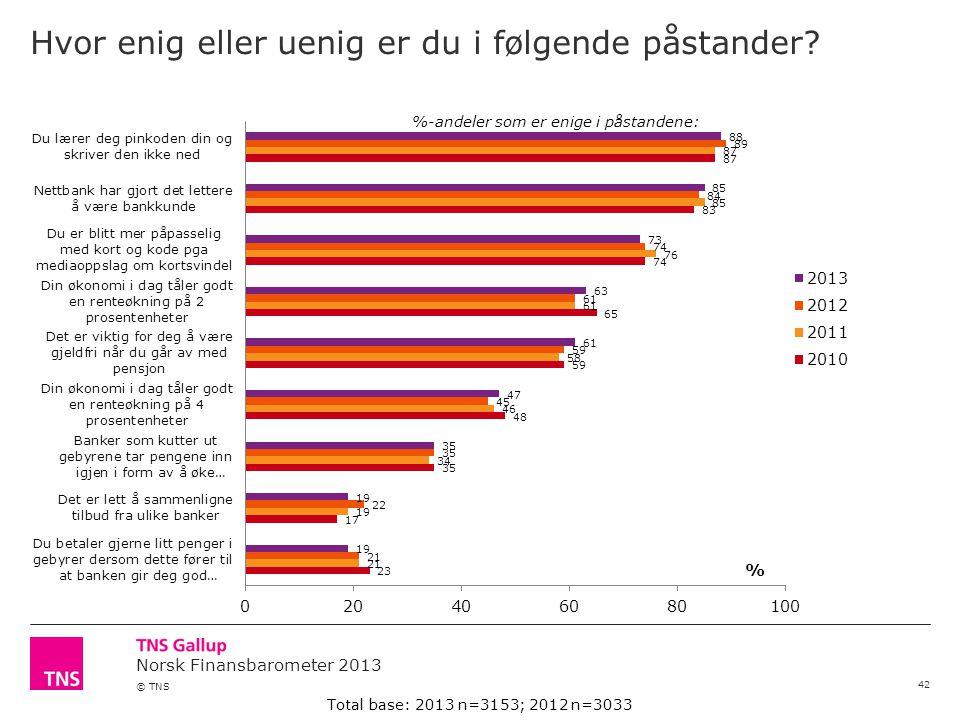 Norsk Finansbarometer 2013 © TNS Hvor enig eller uenig er du i følgende påstander.