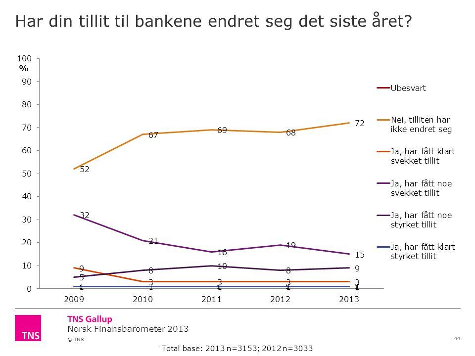 Norsk Finansbarometer 2013 © TNS Har din tillit til bankene endret seg det siste året.