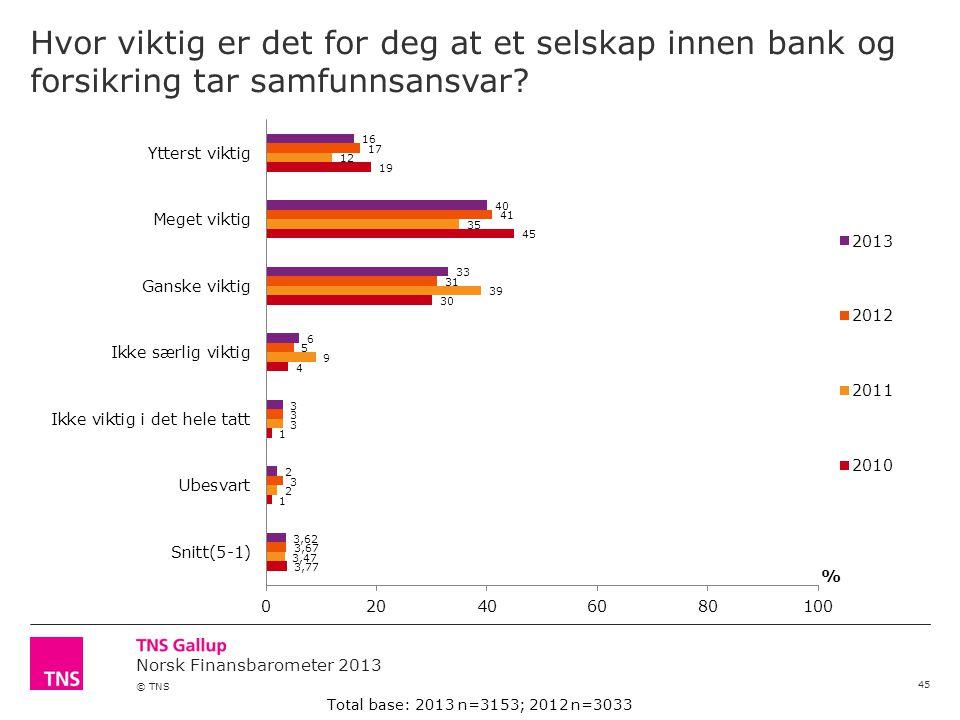 Norsk Finansbarometer 2013 © TNS Hvor viktig er det for deg at et selskap innen bank og forsikring tar samfunnsansvar.