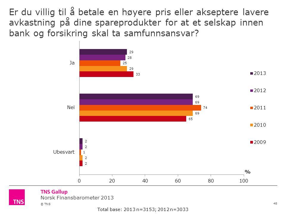 Norsk Finansbarometer 2013 © TNS Er du villig til å betale en høyere pris eller akseptere lavere avkastning på dine spareprodukter for at et selskap innen bank og forsikring skal ta samfunnsansvar.