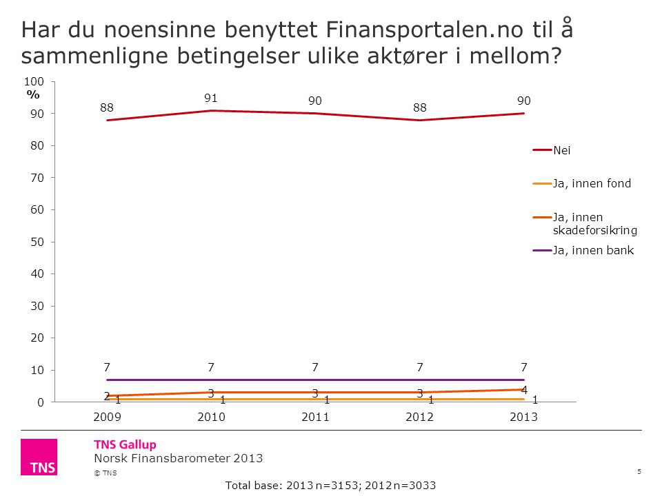 Norsk Finansbarometer 2013 © TNS Har du noensinne benyttet Finansportalen.no til å sammenligne betingelser ulike aktører i mellom.
