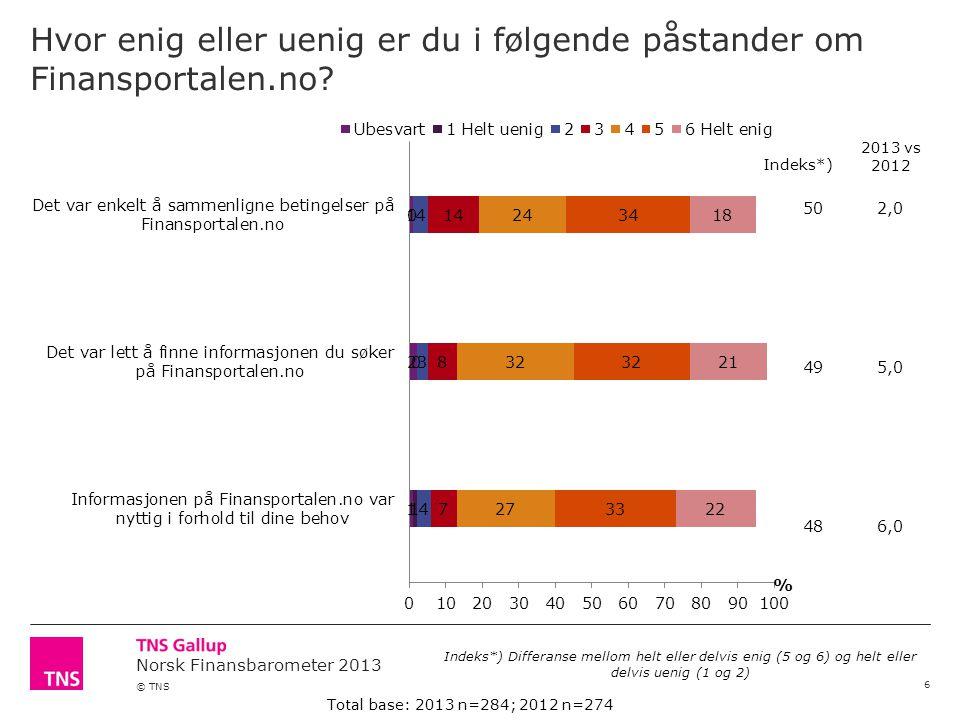 Norsk Finansbarometer 2013 © TNS Betaler du jevnlig avdrag på ditt rammelån.