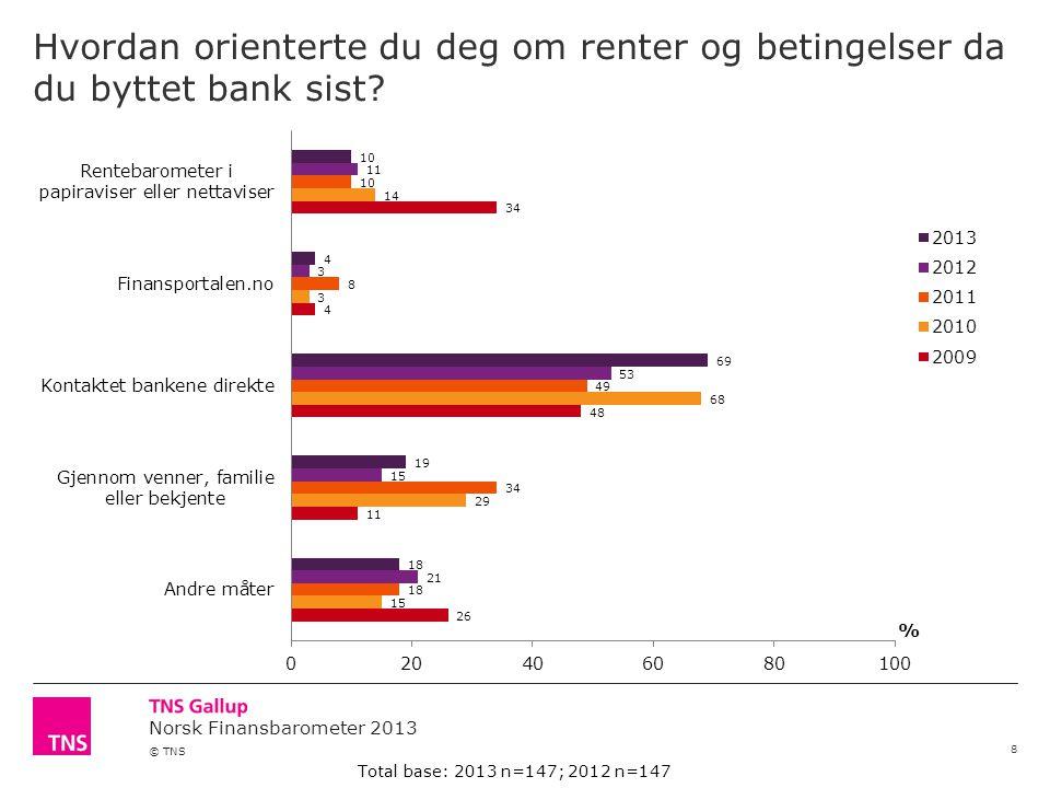 Norsk Finansbarometer 2013 © TNS Hvilke av følgende produkter og tjenester benytter du i din hovedbank.
