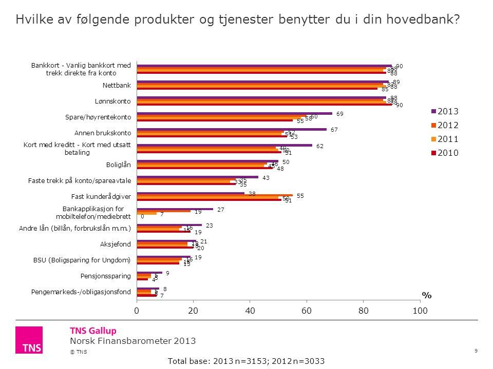 Norsk Finansbarometer 2013 © TNS Er du med i et kundefordelsprogram (kundefordelsprogram kan for eksempel hete Total, Total Pluss, Fordel og lignende).
