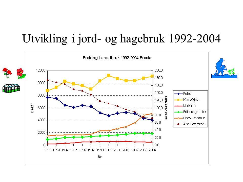 Utvikling i jord- og hagebruk 1992-2004