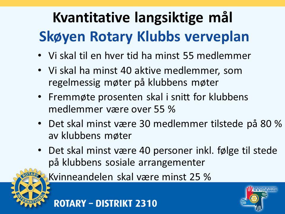 Ansvar Skøyen Rotary Klubbs verveplan • Planlegge og tilrettelegge – Medlemskomiteen • Gjennomføring – Avhengig av deltakelse fra alle medlemmer