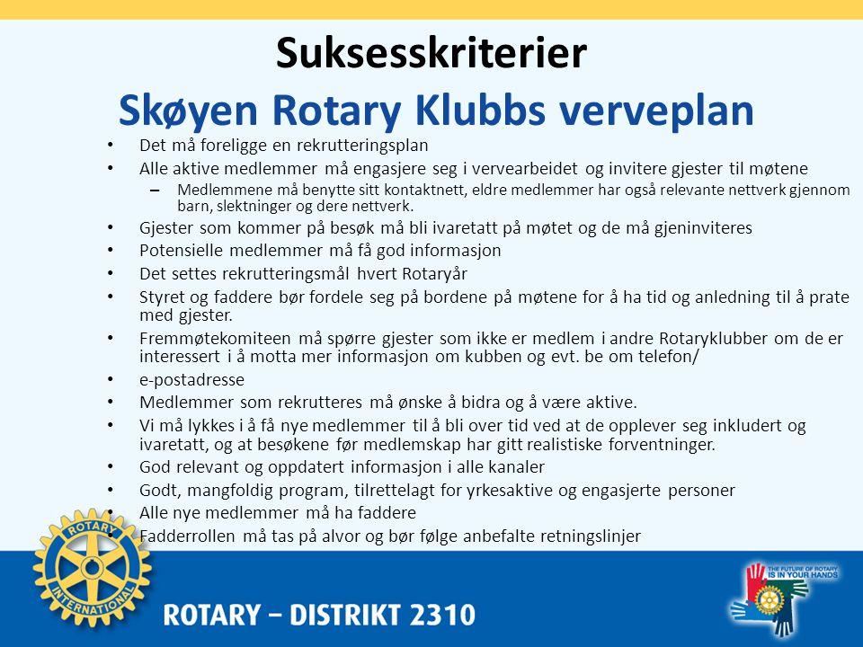 Fadderording i Skøyen Rotary Klubb • Bidra til at nytt medlem blir kjent med klubbens medlemmer snarest mulig - og at vedkommende trives i SRK.