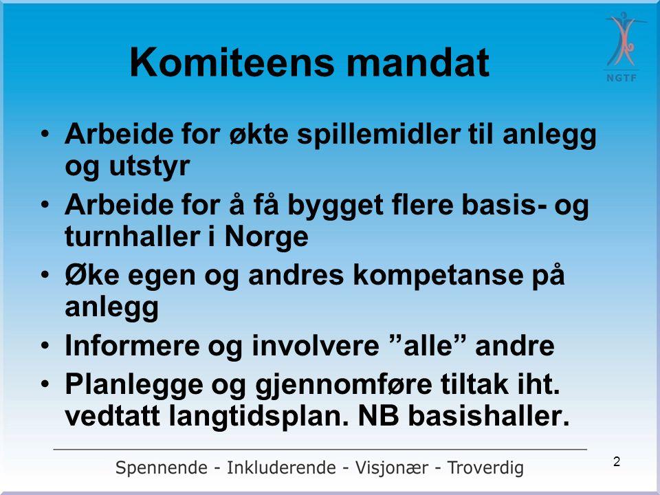 Komiteens mandat •Arbeide for økte spillemidler til anlegg og utstyr •Arbeide for å få bygget flere basis- og turnhaller i Norge •Øke egen og andres k