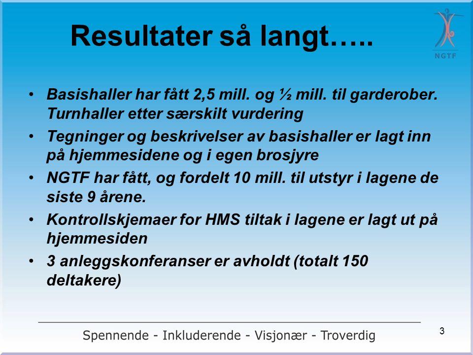 Anleggsutvikling i Norge •5.753 fotballanlegg - 362.833 fotballspillere •1.104 flerbrukshaller - 104.000 håndballspillere • 36 (30) turnanlegg – 85.000 medlemmer • .