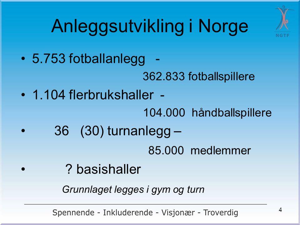 Anleggsutvikling i Norge •5.753 fotballanlegg - 362.833 fotballspillere •1.104 flerbrukshaller - 104.000 håndballspillere • 36 (30) turnanlegg – 85.00