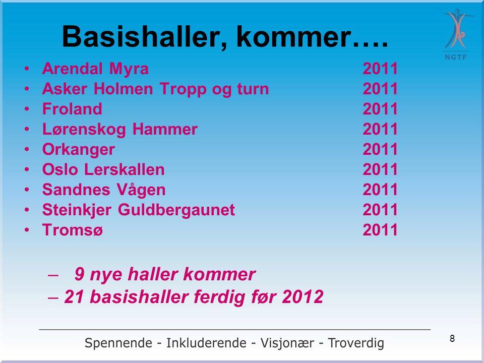 Basishaller, kommer…. •Arendal Myra2011 •Asker Holmen Tropp og turn2011 •Froland2011 •Lørenskog Hammer2011 •Orkanger2011 •Oslo Lerskallen2011 •Sandnes
