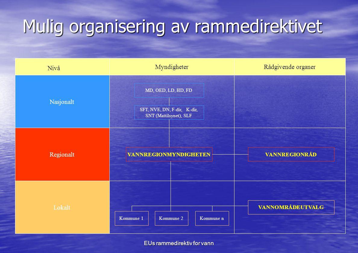 EUs rammedirektiv for vann Mulig organisering av rammedirektivet Nivå MyndigheterRådgivende organer Nasjonalt Regionalt Lokalt MD, OED, LD, HD, FD SFT, NVE, DN, F-dir, K-dir, SNT (Mattilsynet), SLF VANNREGIONRÅD VANNOMRÅDEUTVALG Kommune 1Kommune 2Kommune n VANNREGIONMYNDIGHETEN