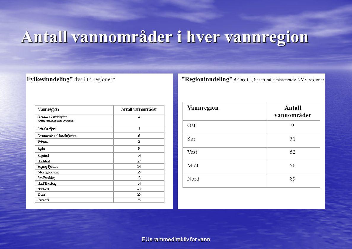 EUs rammedirektiv for vann Antall vannområder i hver vannregion VannregionAntall vannområder Øst9 Sør31 Vest62 Midt56 Nord89 Regioninndeling deling i 5, basert på eksisterende NVE-regioner.Fylkesinndeling dvs i 14 regioner