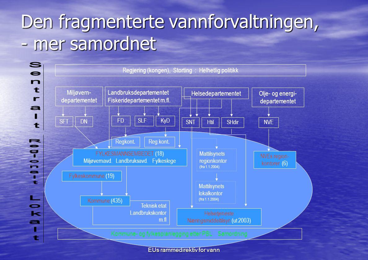 EUs rammedirektiv for vann Den fragmenterte vannforvaltningen, - mer samordnet Miljøvern- departementet Olje- og energi- departementet Helsedepartementet Landbruksdepartementet Fiskeridepartementet m.fl.