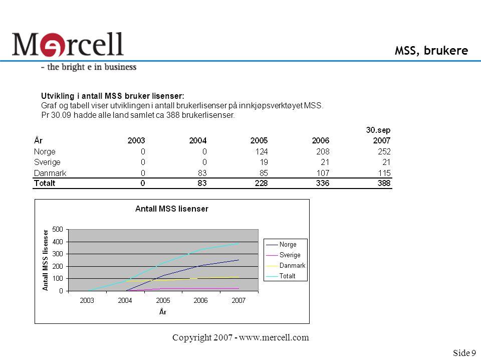 Copyright 2007 - www.mercell.com MSS, brukere Utvikling i antall MSS bruker lisenser: Graf og tabell viser utviklingen i antall brukerlisenser på innkjøpsverktøyet MSS.