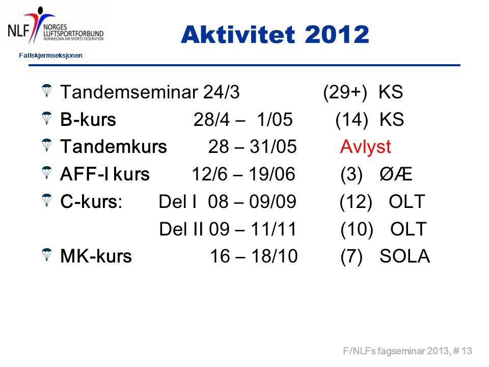 Fallskjermseksjonen F/NLFs fagseminar 2013, # 13 Aktivitet 2012 Tandemseminar 24/3 (29+) KS B-kurs 28/4 – 1/05 (14) KS Tandemkurs 28 – 31/05 Avlyst AF