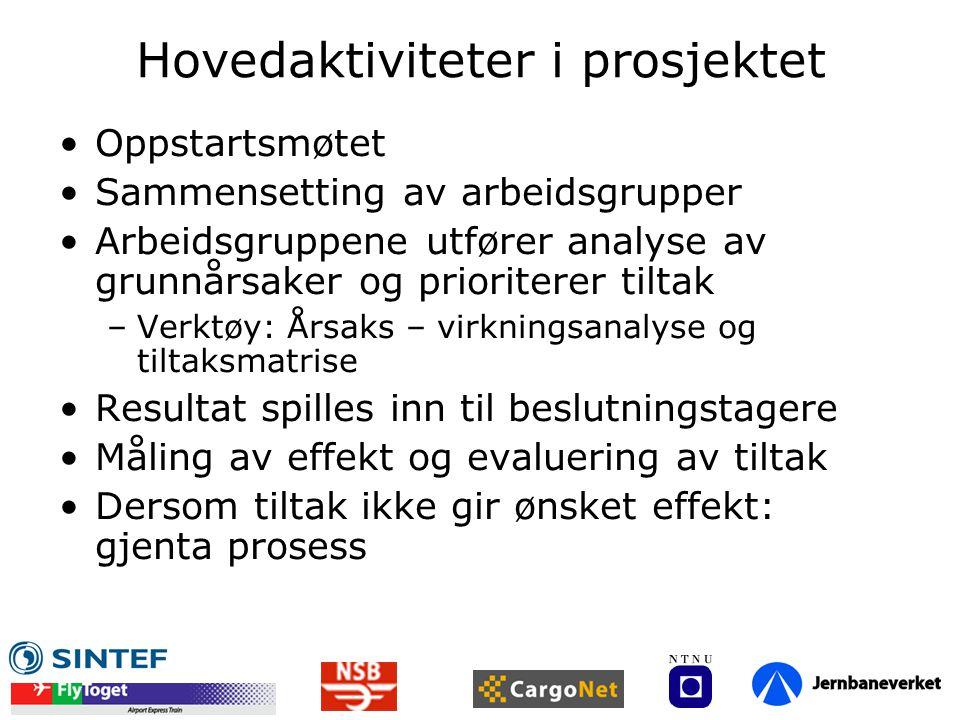 Hovedaktiviteter i prosjektet •Oppstartsmøtet •Sammensetting av arbeidsgrupper •Arbeidsgruppene utfører analyse av grunnårsaker og prioriterer tiltak