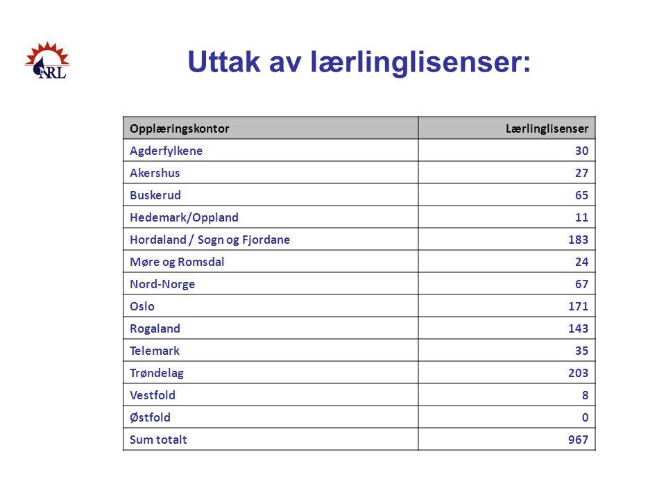 Uttak av lærlinglisenser: OpplæringskontorLærlinglisenser Agderfylkene30 Akershus27 Buskerud65 Hedemark/Oppland11 Hordaland / Sogn og Fjordane183 Møre