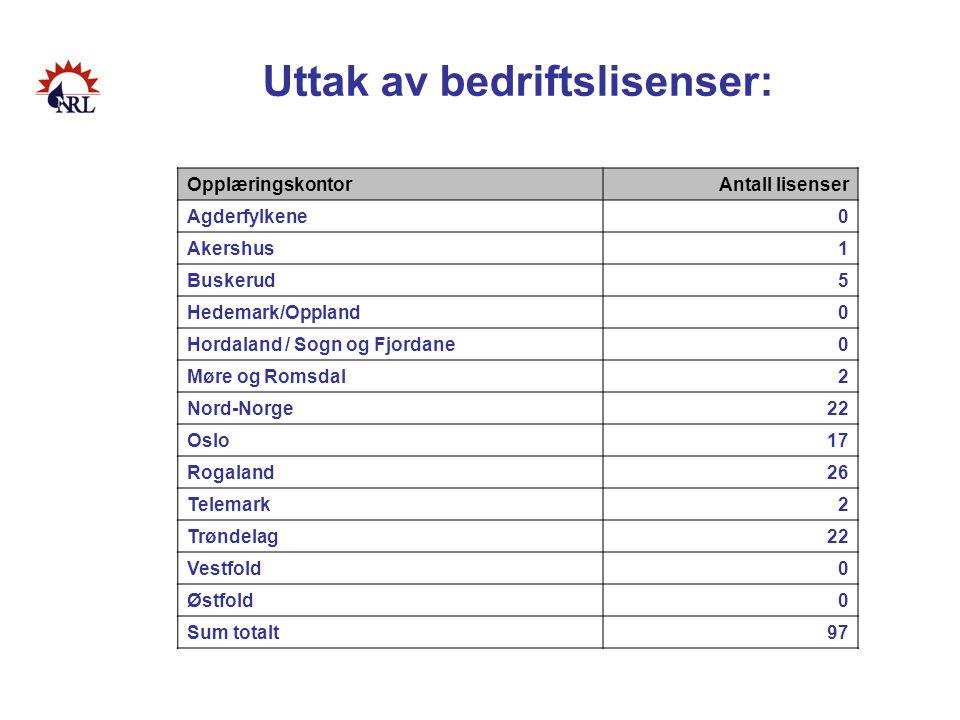 Uttak av bedriftslisenser: OpplæringskontorAntall lisenser Agderfylkene0 Akershus1 Buskerud5 Hedemark/Oppland0 Hordaland / Sogn og Fjordane0 Møre og R
