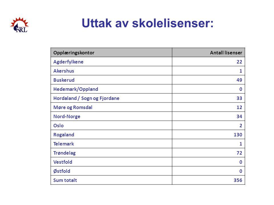 Uttak av skolelisenser: OpplæringskontorAntall lisenser Agderfylkene22 Akershus1 Buskerud49 Hedemark/Oppland0 Hordaland / Sogn og Fjordane33 Møre og R