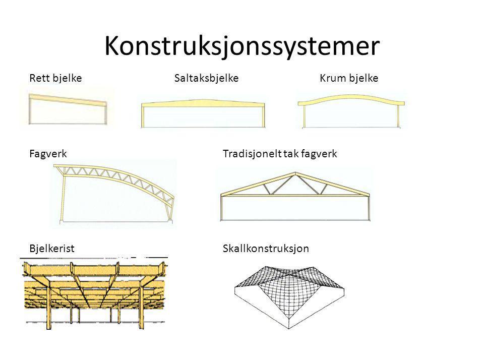 Konstruksjonssystemer Rett bjelkeSaltaksbjelkeKrum bjelke FagverkTradisjonelt tak fagverk BjelkeristSkallkonstruksjon
