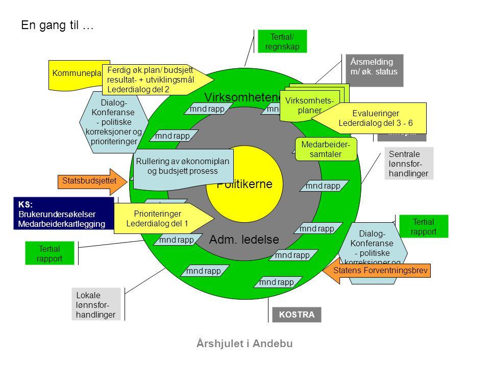 Årshjulet i Andebu Tertial rapport Kommuneplan Politikerne Adm.