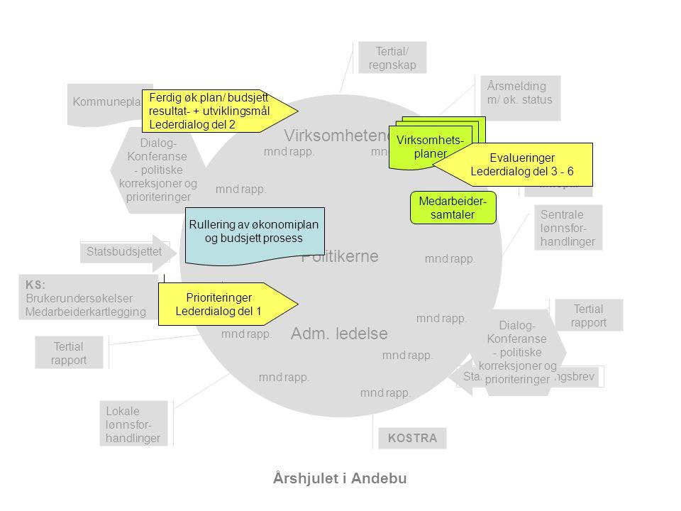 Årshjulet i Andebu Kommuneplan Politikerne Adm.
