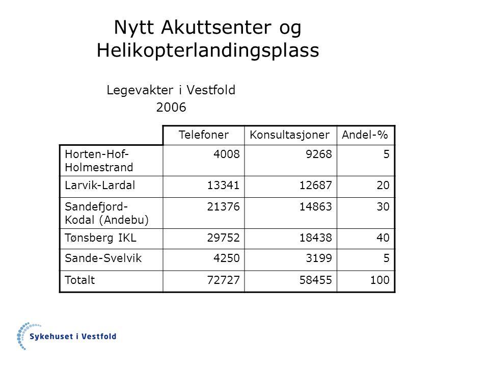 Nytt Akuttsenter og Helikopterlandingsplass Legevakter i Vestfold 2006 TelefonerKonsultasjonerAndel-% Horten-Hof- Holmestrand 400892685 Larvik-Lardal1