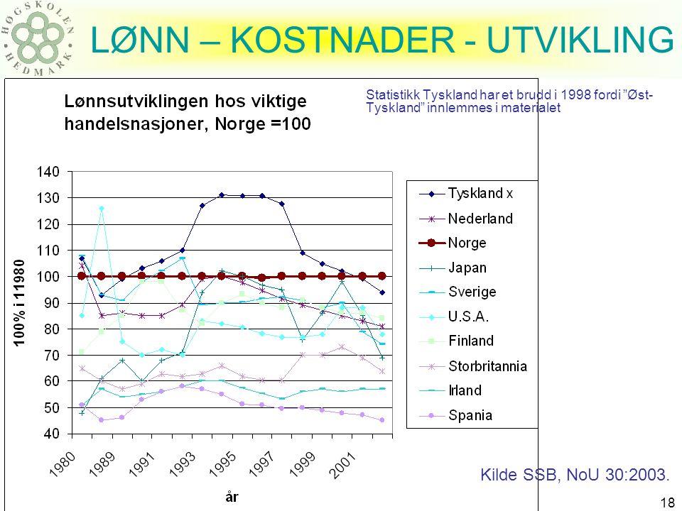 "Harald Romstad ØSIR 18 LØNN – KOSTNADER - UTVIKLING Statistikk Tyskland har et brudd i 1998 fordi ""Øst- Tyskland"" innlemmes i materialet Kilde SSB, No"