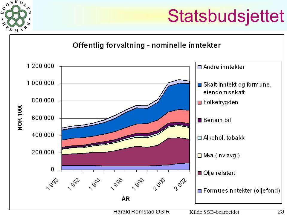 Harald Romstad ØSIR 23 Statsbudsjettet Kilde:SSB-bearbeidet