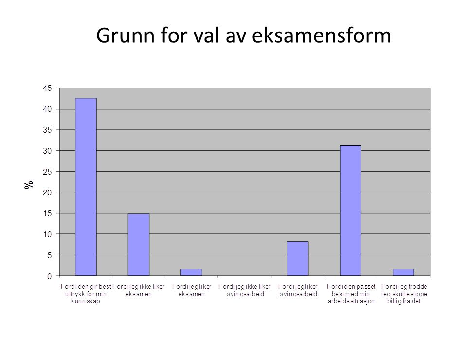 Grunn for val av eksamensform