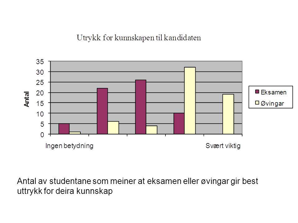 Antal av studentane som meiner at eksamen eller øvingar gir best uttrykk for deira kunnskap