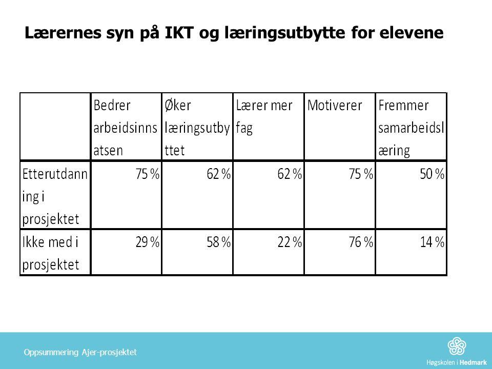 Lærernes syn på IKT og læringsutbytte for elevene Oppsummering Ajer-prosjektet